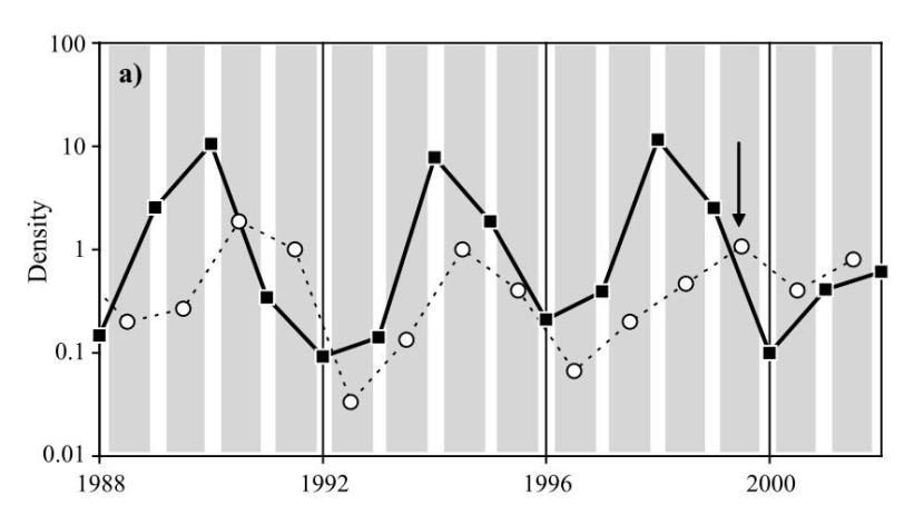 """L'aumento o la diminuzione nel numero dei lemming (i quadrati neri) è seguito da un corrispondente aumento o diminuzione nel numero di ermellini (i pallini bianchi). La freccia nera indica un anno(1999) in cui gli ermellini sono aumentati nonostante i lemming siano diminuiti. La cosa sembra essere stata causata dalla morte di 15 buoi muschiati, che hanno fornito altro cibo agli ermellini durante l'inverno. La storia della loro morte è misteriosa ma sembra collegata all'uscita nei cinema di """"La minaccia fantasma"""". Immagine modificata da Sabard et. al 2006"""